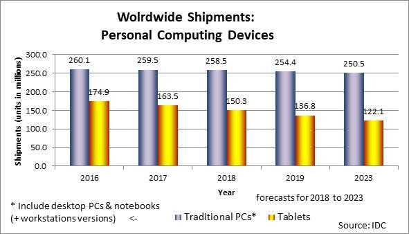 Worldwide  Shipments Personal Computing Devices