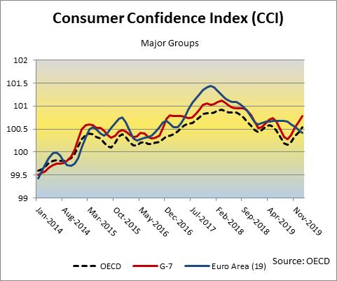 Consumer Confidence Index OECD Major Groups