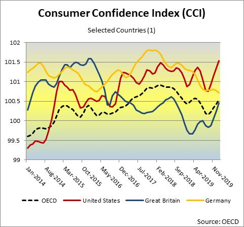 Consumer Confidence Index OECD Selected Countries (1)