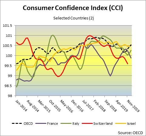Consumer Confidence Index OECD Selected Countries (2)